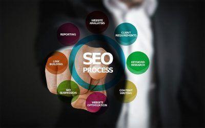 Expertos en Posicionamiento en Sevilla: SEO y marketing digital
